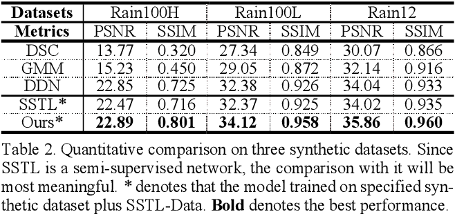 Figure 4 for Semi-DerainGAN: A New Semi-supervised Single Image Deraining Network