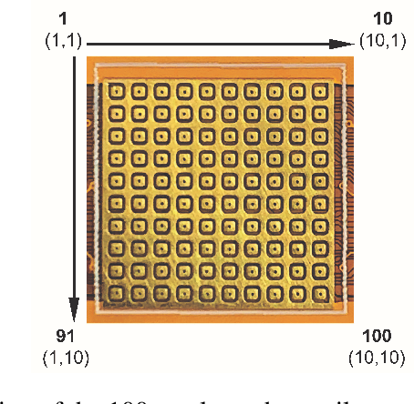 Figure 1 for ST-MNIST -- The Spiking Tactile MNIST Neuromorphic Dataset