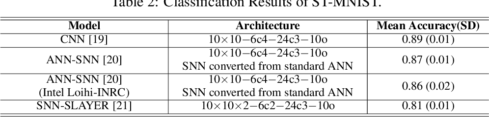Figure 4 for ST-MNIST -- The Spiking Tactile MNIST Neuromorphic Dataset