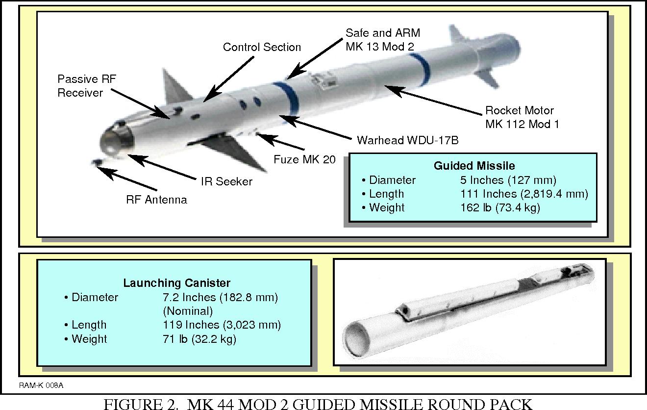 Rf Seeker Missile