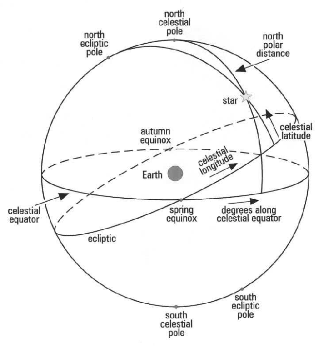 Figure 3 from Determining planetary positions in the sky for