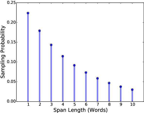 Figure 3 for SpanBERT: Improving Pre-training by Representing and Predicting Spans