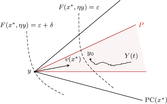 Figure 4 for On the convergence of gradient-like flows with noisy gradient input