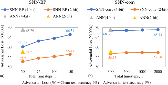 Figure 4 for Inherent Adversarial Robustness of Deep Spiking Neural Networks: Effects of Discrete Input Encoding and Non-Linear Activations
