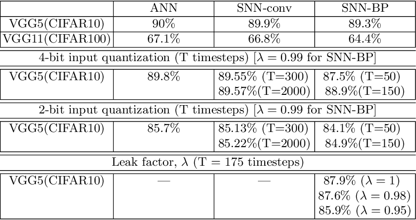 Figure 2 for Inherent Adversarial Robustness of Deep Spiking Neural Networks: Effects of Discrete Input Encoding and Non-Linear Activations