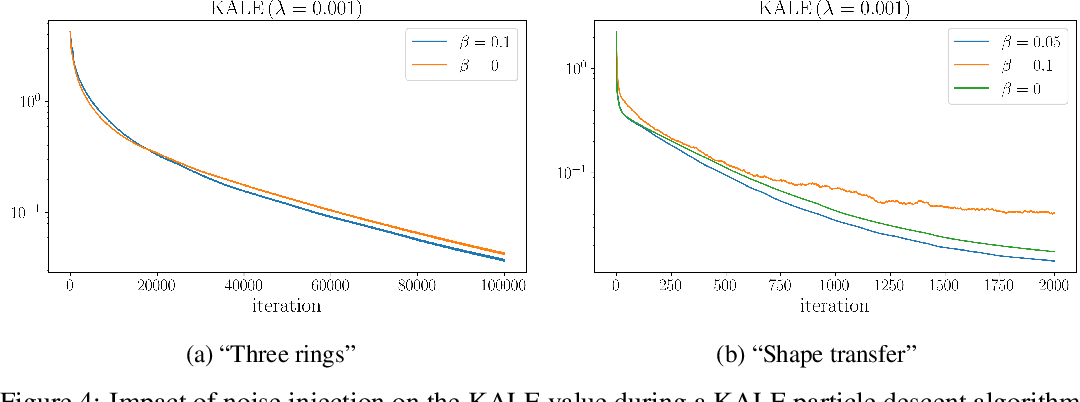 Figure 4 for KALE Flow: A Relaxed KL Gradient Flow for Probabilities with Disjoint Support
