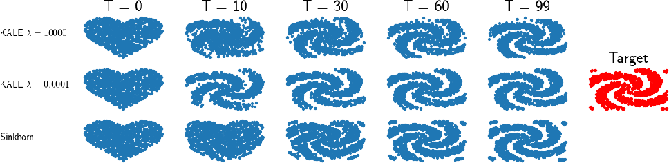 Figure 2 for KALE Flow: A Relaxed KL Gradient Flow for Probabilities with Disjoint Support