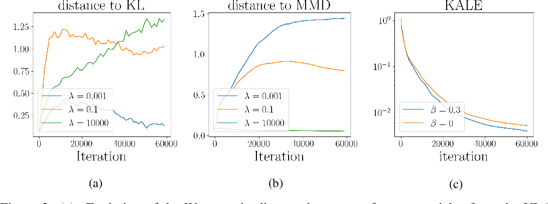 Figure 3 for KALE Flow: A Relaxed KL Gradient Flow for Probabilities with Disjoint Support