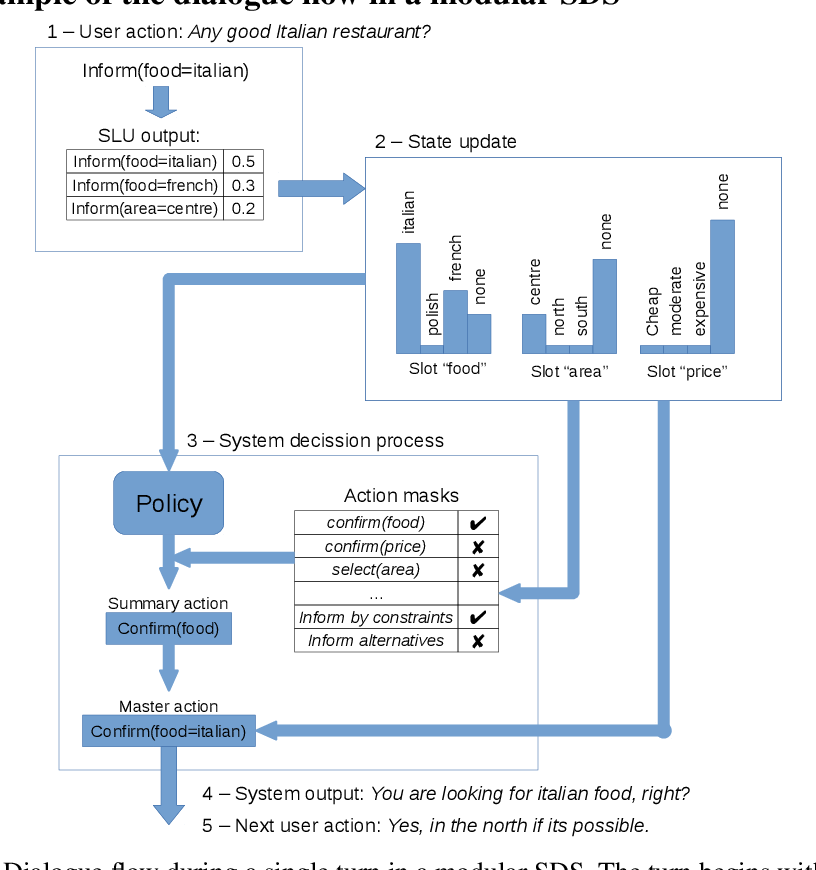 Figure 4 for A Benchmarking Environment for Reinforcement Learning Based Task Oriented Dialogue Management