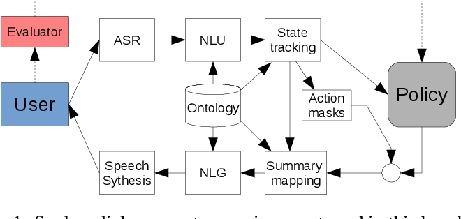 Figure 1 for A Benchmarking Environment for Reinforcement Learning Based Task Oriented Dialogue Management