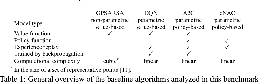 Figure 2 for A Benchmarking Environment for Reinforcement Learning Based Task Oriented Dialogue Management