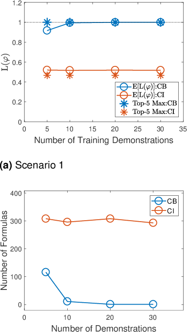 Figure 3 for Supervised Bayesian Specification Inference from Demonstrations
