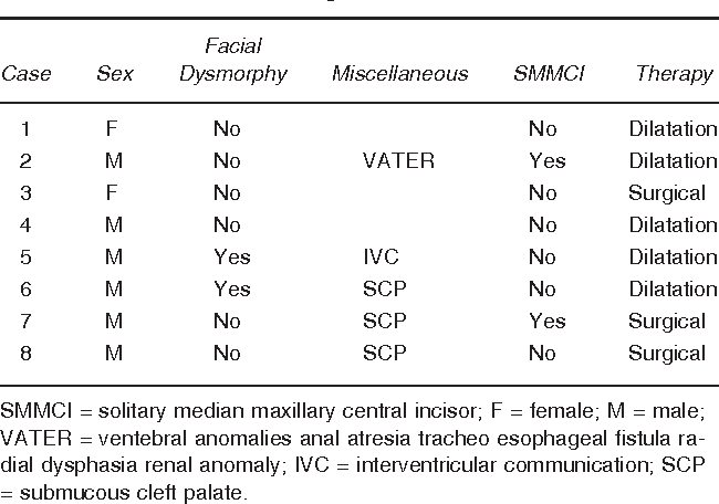 Anatomical Consideration Of The Congenital Nasal Pyriform Aperture