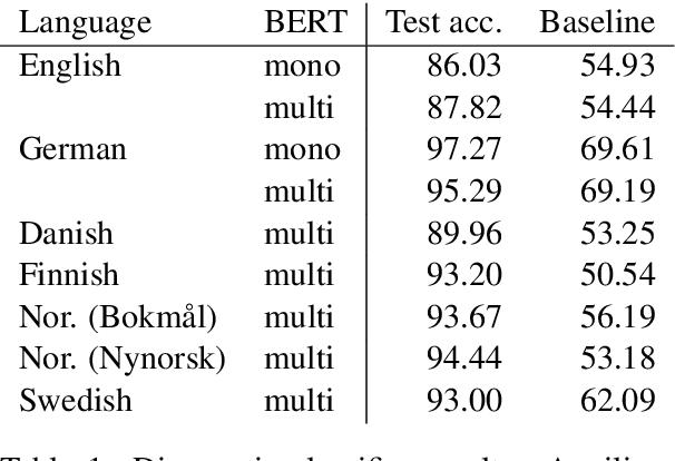 Figure 1 for Is Multilingual BERT Fluent in Language Generation?