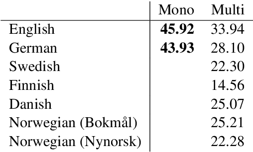 Figure 2 for Is Multilingual BERT Fluent in Language Generation?