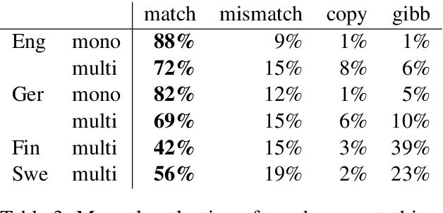 Figure 4 for Is Multilingual BERT Fluent in Language Generation?