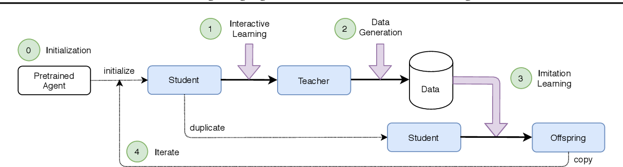 Figure 1 for Countering Language Drift with Seeded Iterated Learning