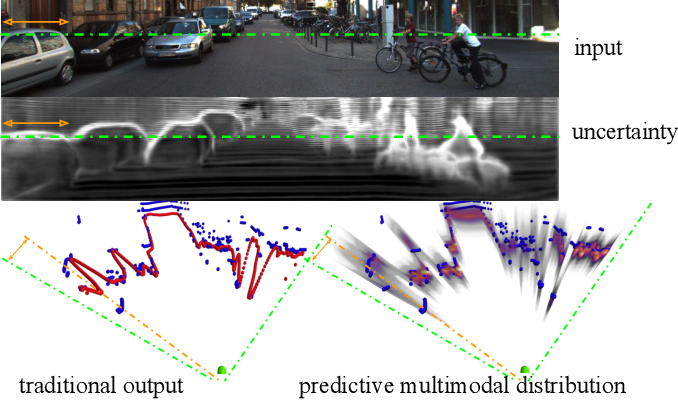 Figure 1 for Inferring Distributions Over Depth from a Single Image