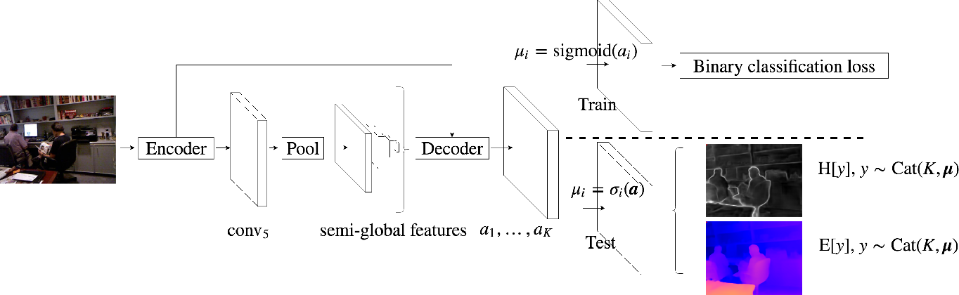 Figure 4 for Inferring Distributions Over Depth from a Single Image
