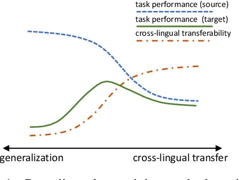 Figure 1 for Cross-Lingual Language Model Meta-Pretraining