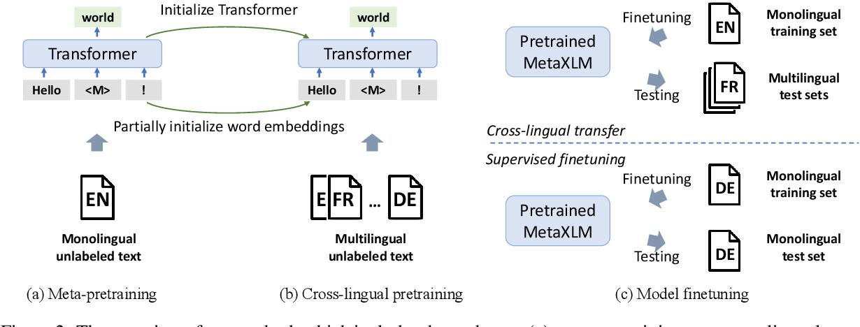 Figure 3 for Cross-Lingual Language Model Meta-Pretraining