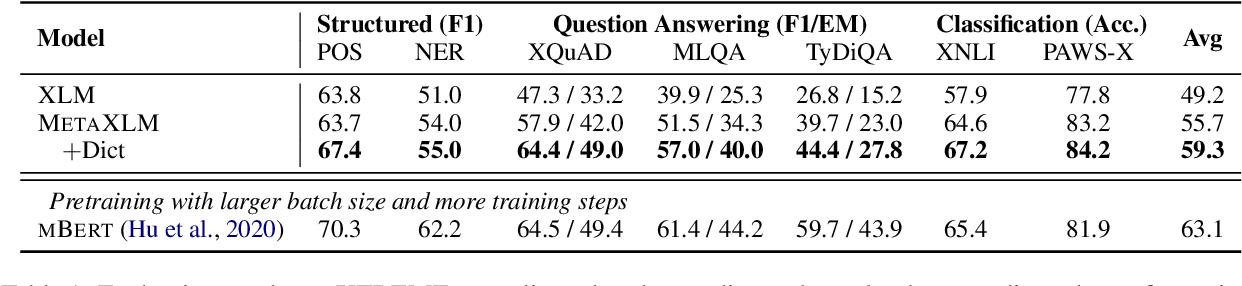 Figure 2 for Cross-Lingual Language Model Meta-Pretraining