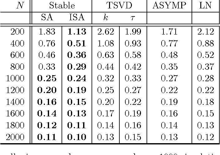 Figure 3 for Bootstrap-Based Regularization for Low-Rank Matrix Estimation