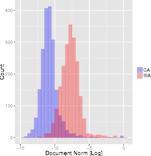 Figure 4 for Bootstrap-Based Regularization for Low-Rank Matrix Estimation