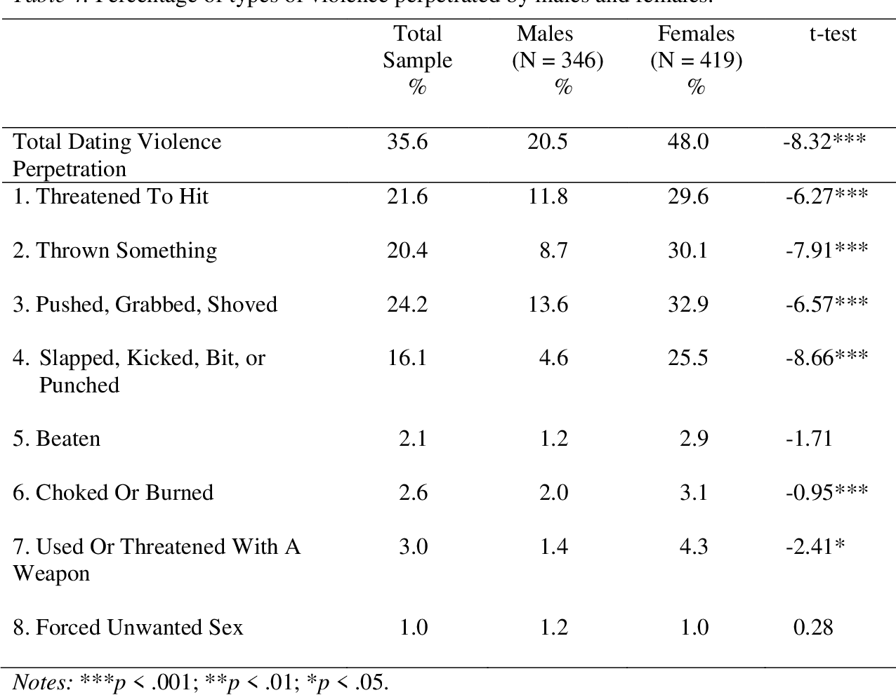 Table 4 from Precursors to adolescents' dating violence