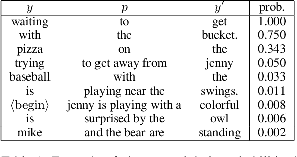 Figure 2 for Canonical Correlation Inference for Mapping Abstract Scenes to Text