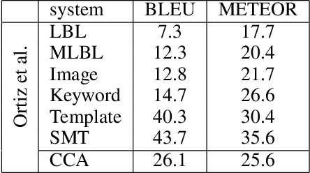 Figure 4 for Canonical Correlation Inference for Mapping Abstract Scenes to Text