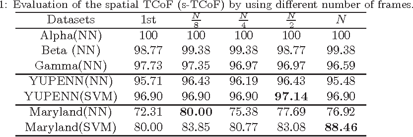 Figure 2 for Dynamic texture and scene classification by transferring deep image features