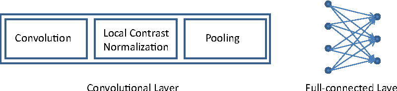 Figure 3 for Dynamic texture and scene classification by transferring deep image features
