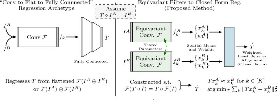 Figure 1 for Equivariant Filters for Efficient Tracking in 3D Imaging