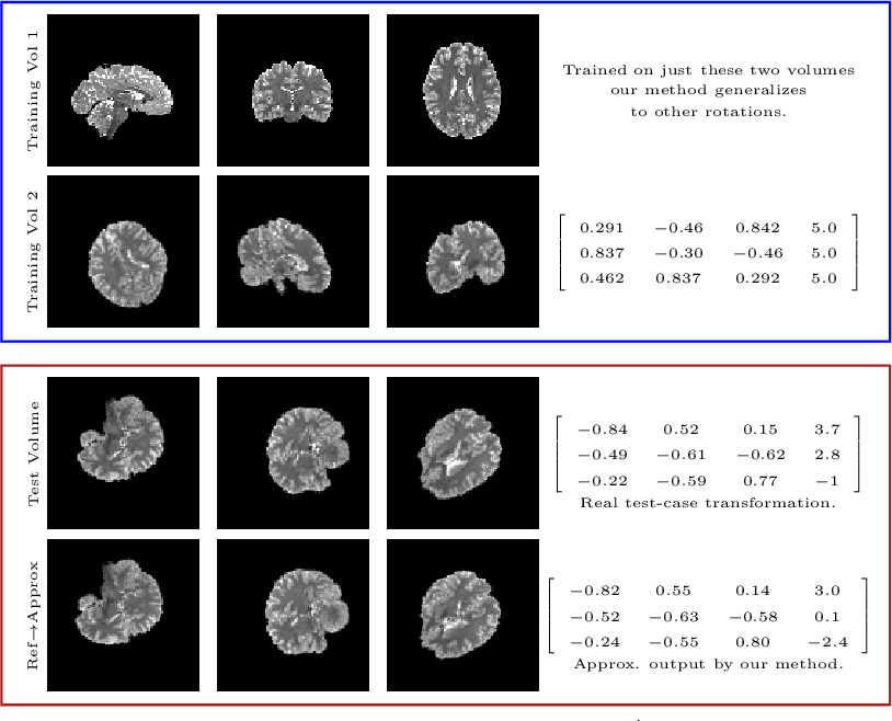 Figure 3 for Equivariant Filters for Efficient Tracking in 3D Imaging