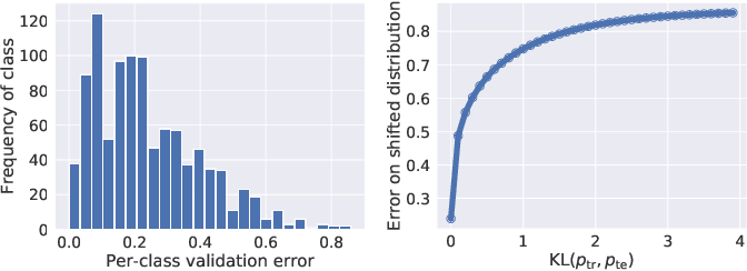 Figure 1 for Coping with Label Shift via Distributionally Robust Optimisation