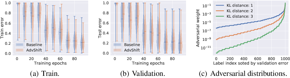 Figure 4 for Coping with Label Shift via Distributionally Robust Optimisation
