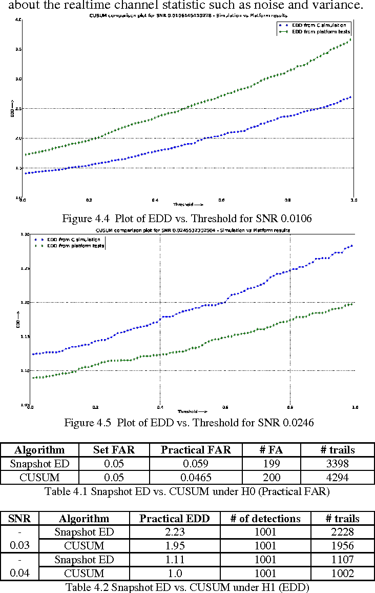 Figure 4 4 from Implementation and Benchmarking of CUSUM