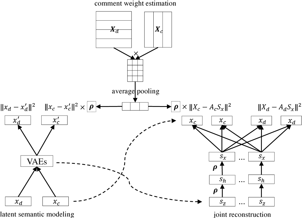 Figure 3 for Reader-Aware Multi-Document Summarization: An Enhanced Model and The First Dataset