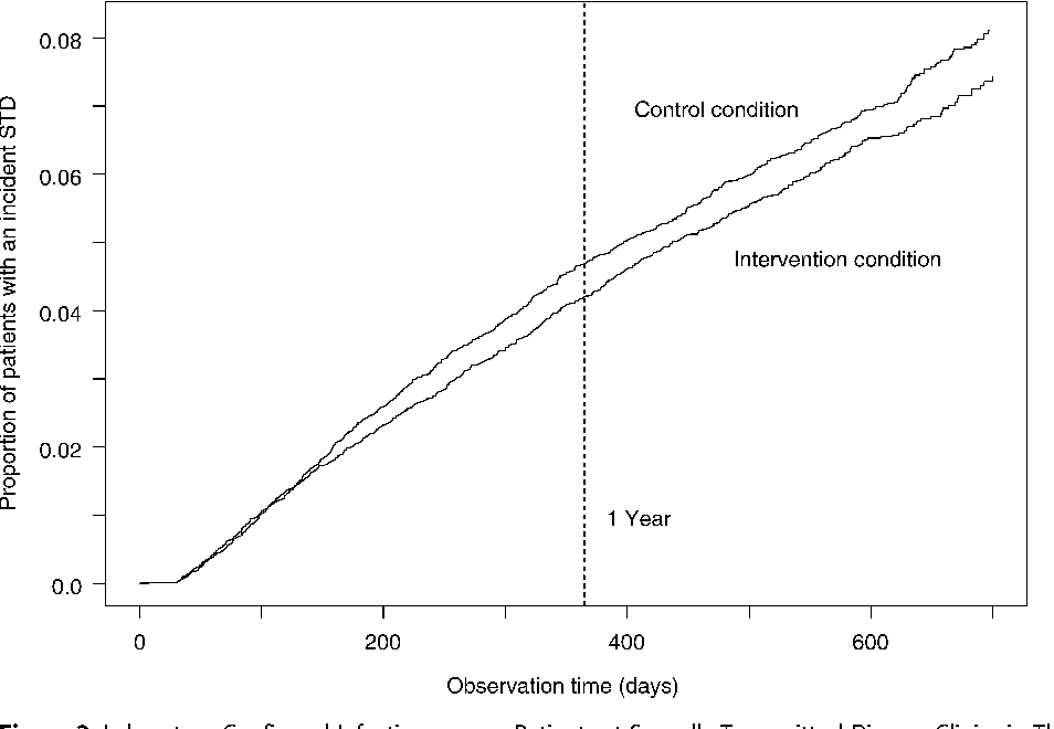 Figure 2. Laboratory-Confirmed Infection among Patients at Sexually Transmitted Disease Clinics in Three U.S. Cities, December 2003 through August 2005, by Study Condition
