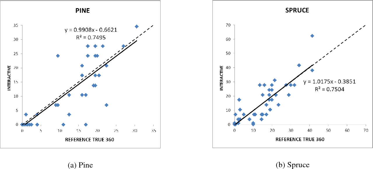 Fig. 4. Interactive measurements of basal area for pine and spruce : scattergrams and regression lines.