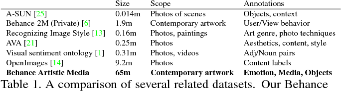 Figure 2 for BAM! The Behance Artistic Media Dataset for Recognition Beyond Photography
