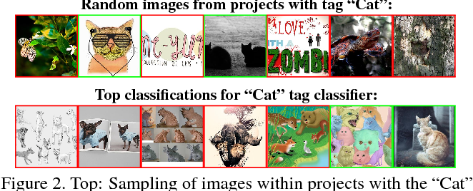 Figure 3 for BAM! The Behance Artistic Media Dataset for Recognition Beyond Photography