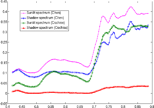 A Sunshadow Approach For The Classification Of Hyperspectral Data