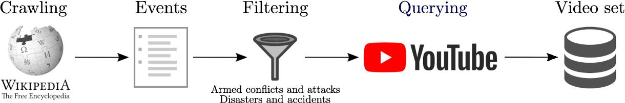 Figure 3 for FIVR: Fine-grained Incident Video Retrieval