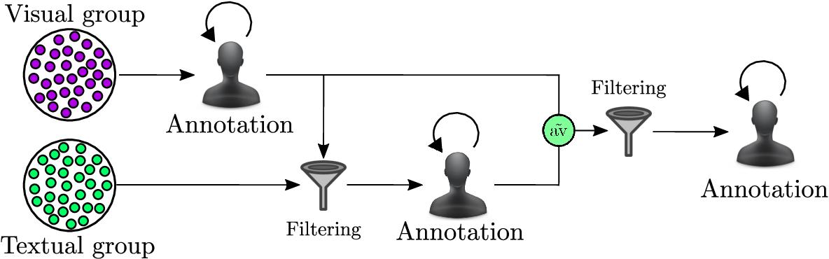 Figure 4 for FIVR: Fine-grained Incident Video Retrieval