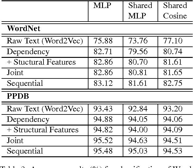Figure 3 for Good, Better, Best: Choosing Word Embedding Context