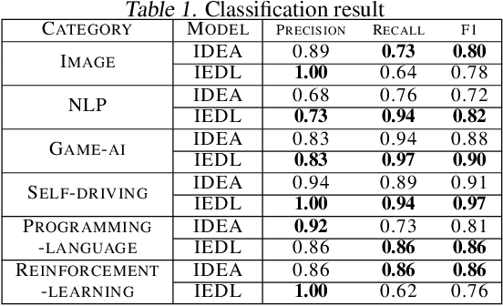 Figure 2 for An Online Topic Modeling Framework with Topics Automatically Labeled