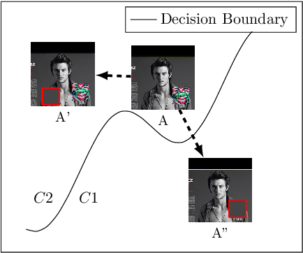 Figure 1 for Model Agnostic Defence against Backdoor Attacks in Machine Learning