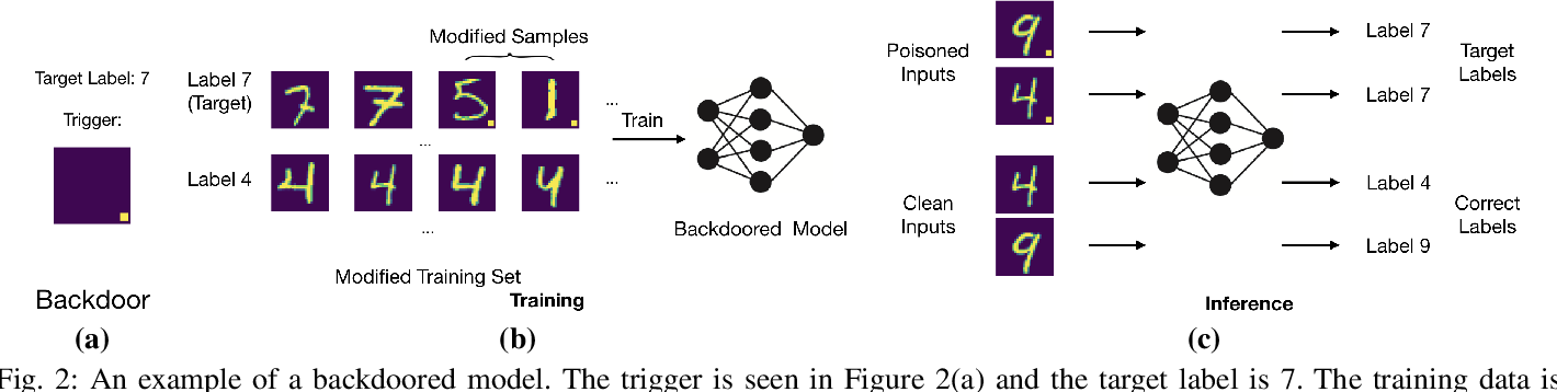 Figure 2 for Model Agnostic Defence against Backdoor Attacks in Machine Learning